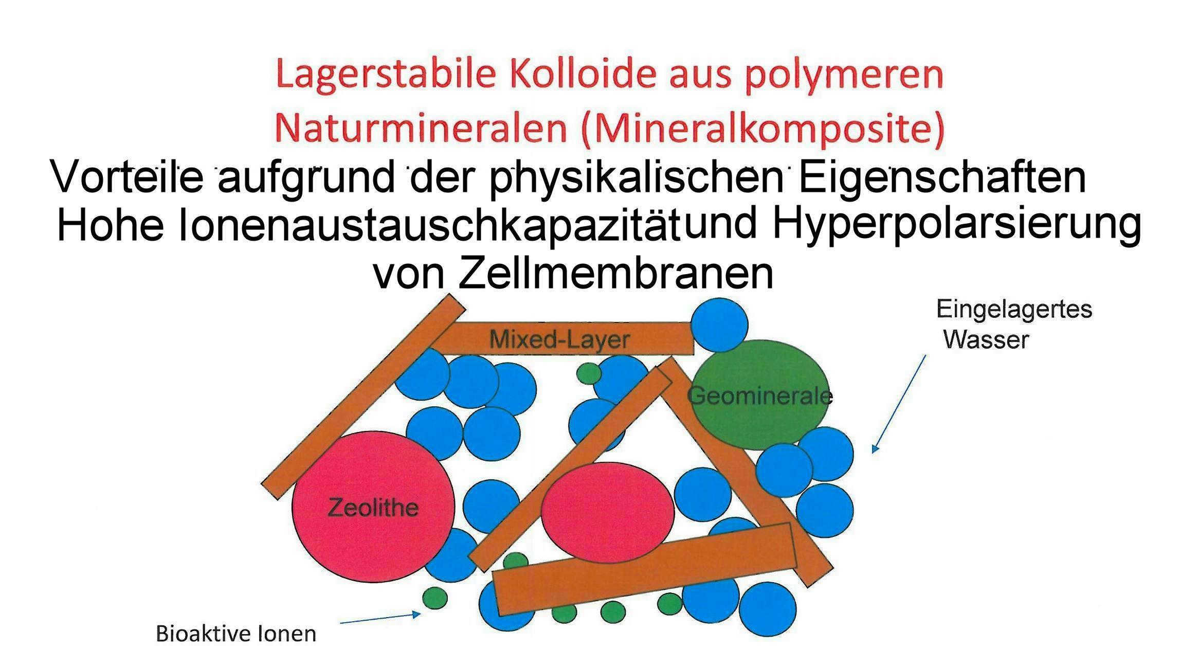 Hohe Ionenaustauschkapazität und Hyperpolarsierung von Zellmembranen Bei lagerstabilen Kolloiden aus polymeren Naturmineralien bei polymeren Mineralkompositen