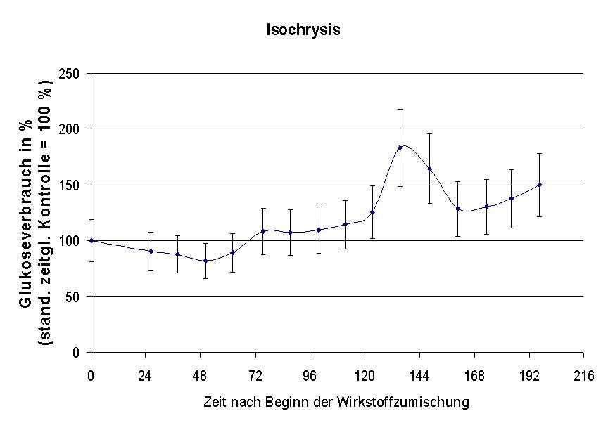 Vitalitätsfördernde Wirkung der Isochrysie Mikroalge nachgewiesen mit der Perfusionszellkultur